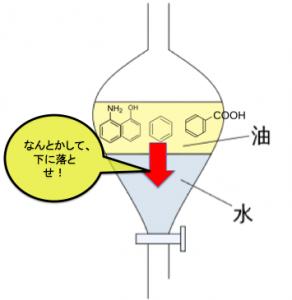 分液漏斗 分液ロート 芳香族の分離