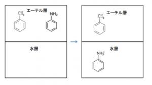 芳香族の分離 抽出 アニリニウム