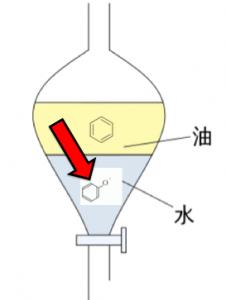 フェノキシドイオン 抽出 分離
