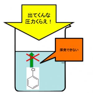 クロロベンゼン 揮発 防ぐ フェノール 製法