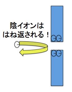 陽イオン交換膜 陰イオン陽イオン交換膜 陰イオン