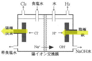陽イオン交換膜法 電気分解 水酸化ナトリウム