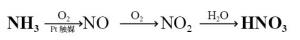 オストワルト法 硝酸