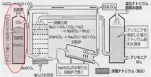 ソルベー法 アンモニアソーダ法 炭酸カルシウム 二酸化炭素