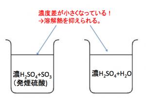 接触法 濃硫酸