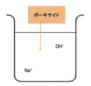 ボーキサイト NaOH 融解塩電解