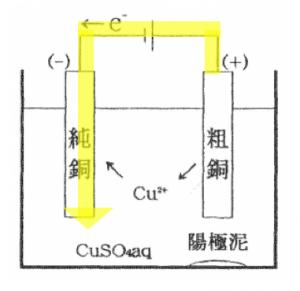 粗銅の電解精錬 電気分解