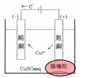 粗銅の電解精錬 銅 電気分解