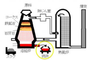 溶鉱炉 銑鉄