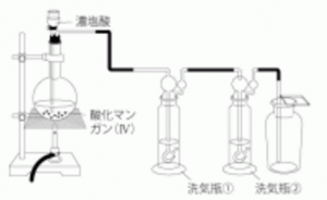 気体の発生装置 塩素