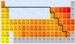 電気陰性度,金属,非金属