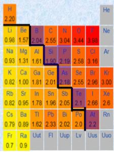 天気元素,金属,非金属,境界線