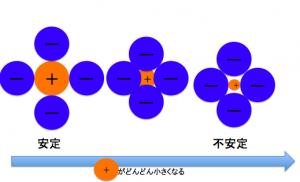 限界イオン半径比,塩化ナトリウム型