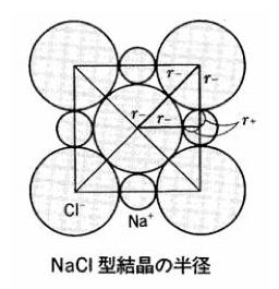 限界イオン半径比,塩化ナトリウム