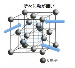 ダイヤモンド型結晶構造