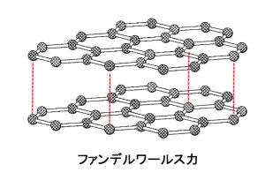 黒鉛はファンデルワールス力
