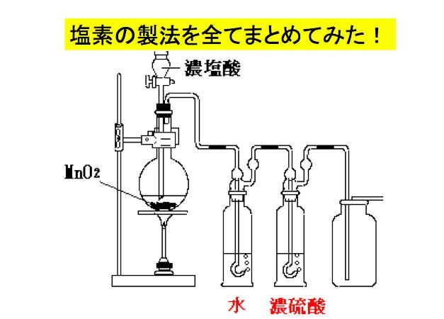 入試に出る塩素の製法