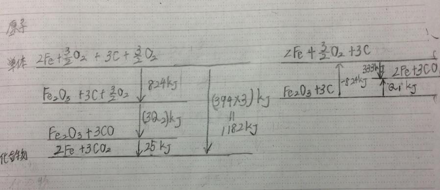 エネルギー図正解例