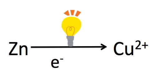 ダニエル電池の原理