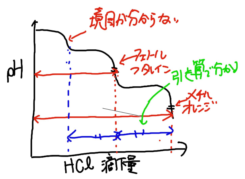 炭酸ナトリウムの滴下量