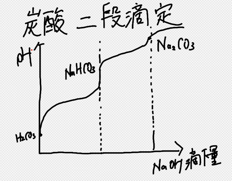 炭酸の二段滴定
