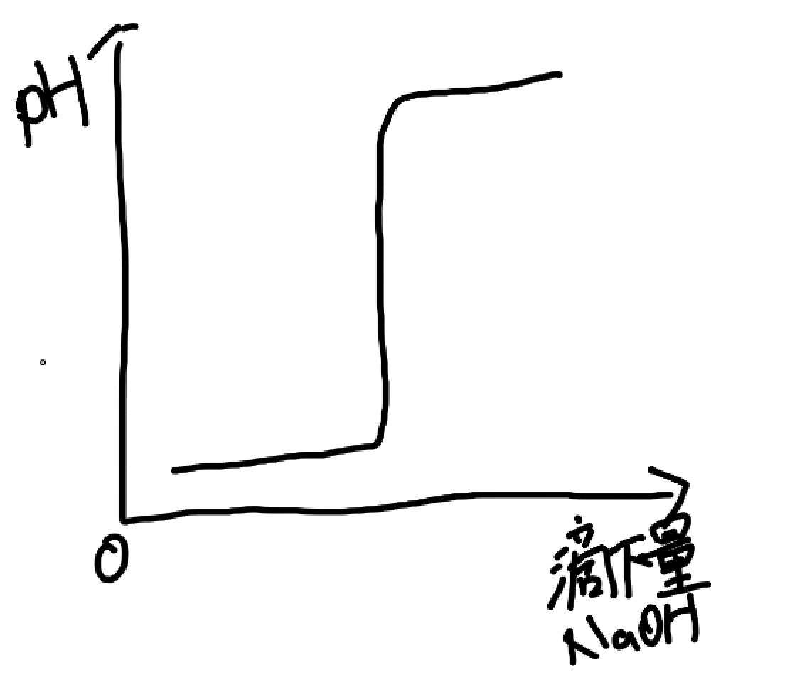 硫酸の滴定曲線