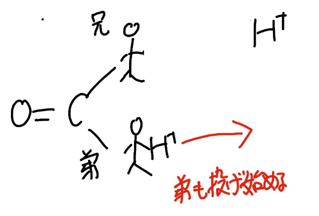 炭酸の電離定数の差