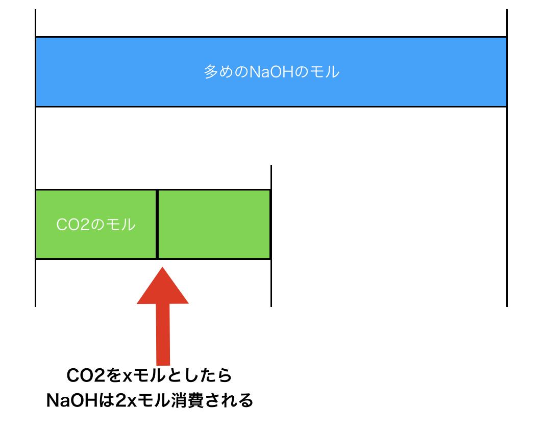 二酸化炭素の逆滴定ワルダー法