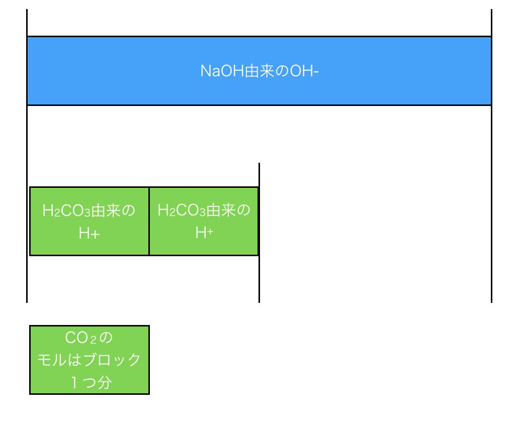 二酸化炭素の逆滴定ワルダー法の滴定方法