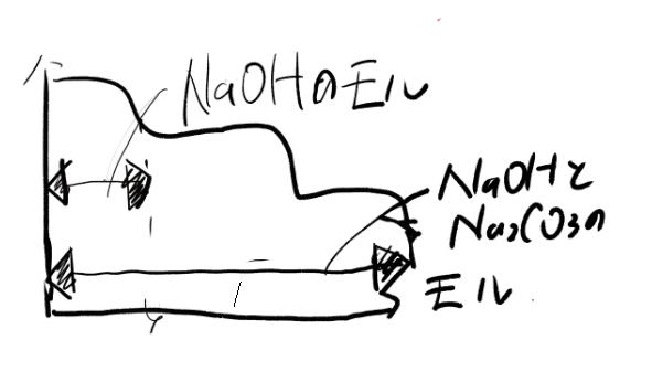 水酸化ナトリウムと炭酸ナトリウム