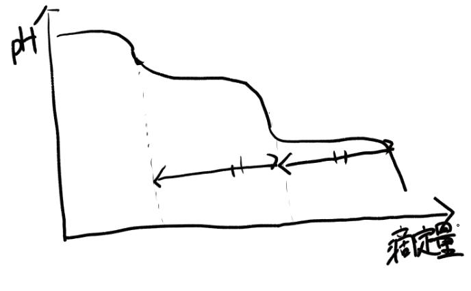 NaOH+炭酸ナトリウムの滴定曲線